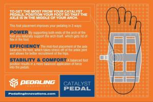 Catalyst foot position